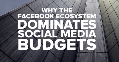 Why Facebook is dominating social media budgets